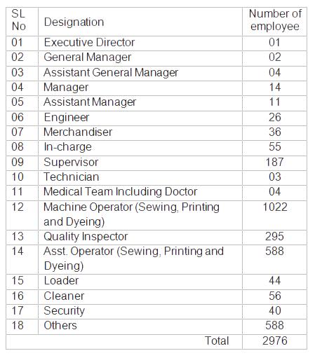 employe-chart12